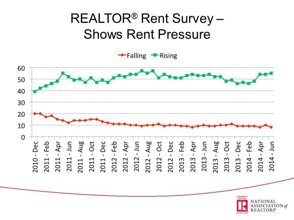 REALTOR ® Rent Survey – Shows Rent Pressure
