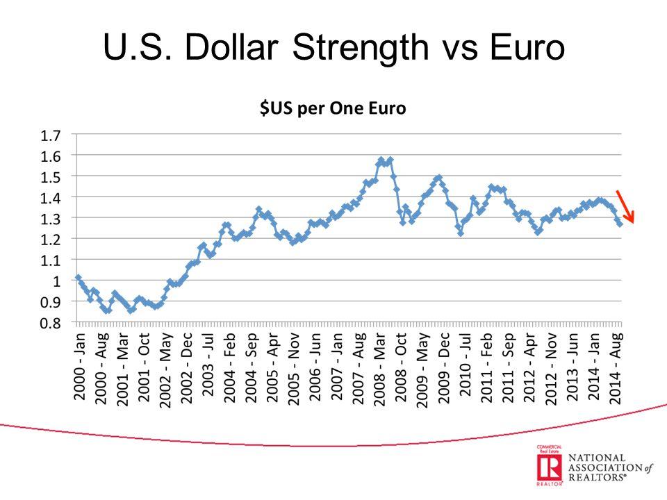 U.S. Dollar Strength vs Euro