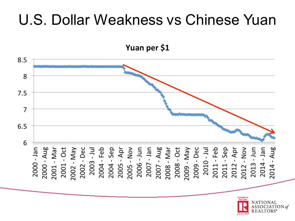 U.S. Dollar Weakness vs Chinese Yuan