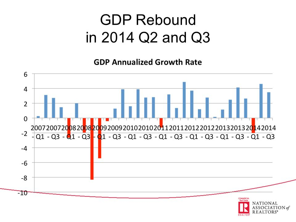 GDP Still not Robust … Below 3% for 9 straight years
