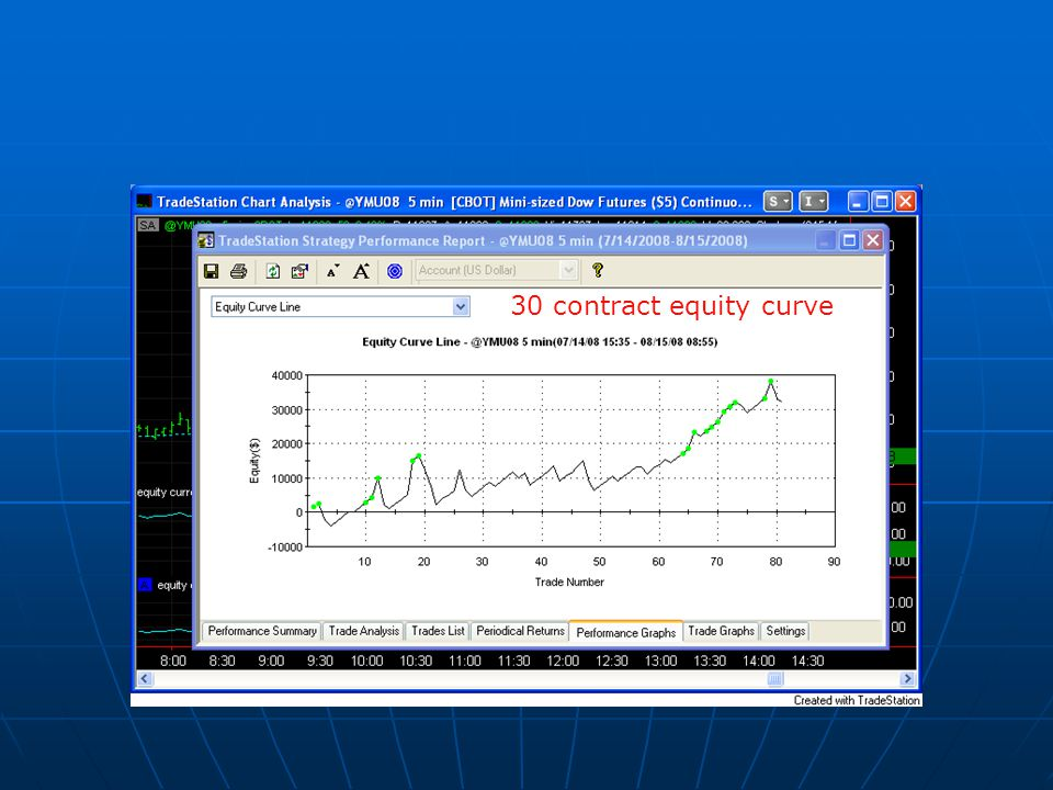 30 contract equity curve