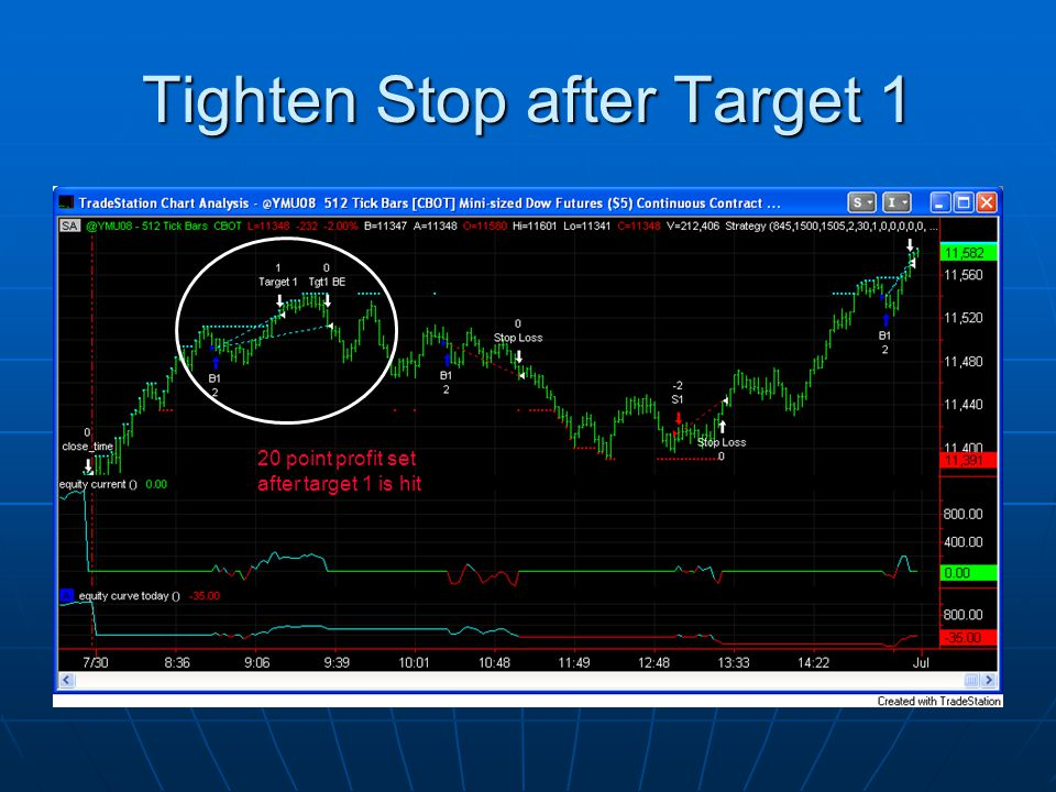 Tighten Stop after Target 1 20 point profit set after target 1 is hit