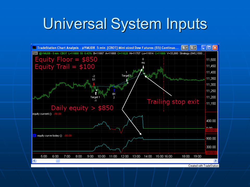 Universal System Inputs Equity Floor = $850 Equity Trail = $100 Daily equity > $850 Trailing stop exit