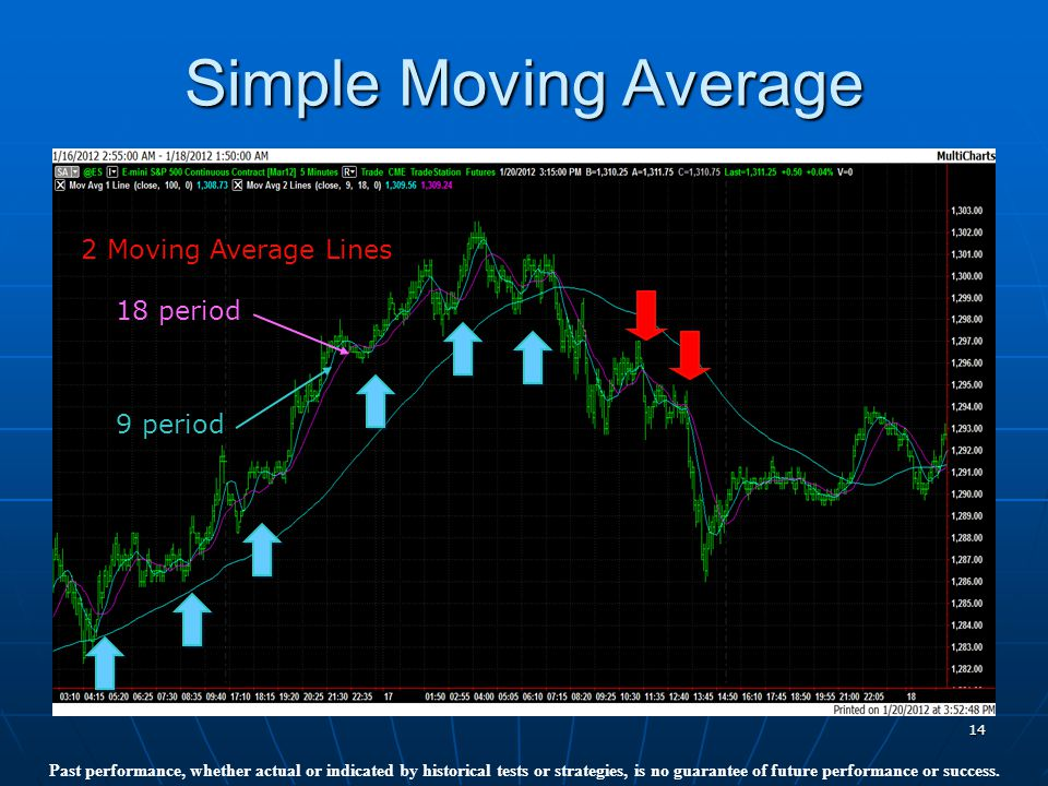 14 Simple Moving Average 2 Moving Average Lines 18 period 9 period Past performance, whether actual or indicated by historical tests or strategies, is no guarantee of future performance or success.
