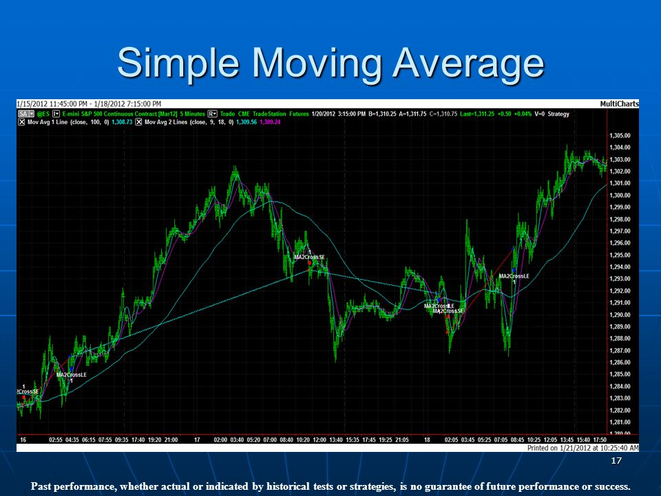 17 Simple Moving Average Past performance, whether actual or indicated by historical tests or strategies, is no guarantee of future performance or success.