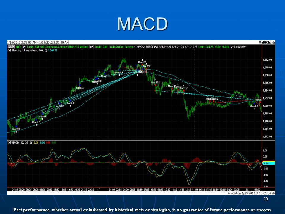 23 MACD Past performance, whether actual or indicated by historical tests or strategies, is no guarantee of future performance or success.