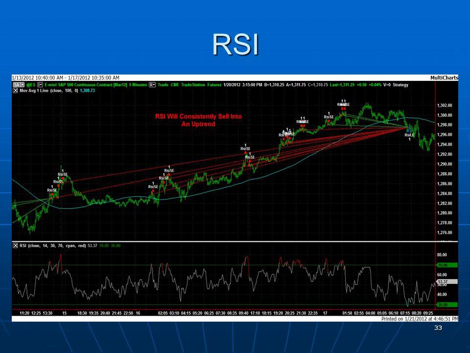 RSI 33