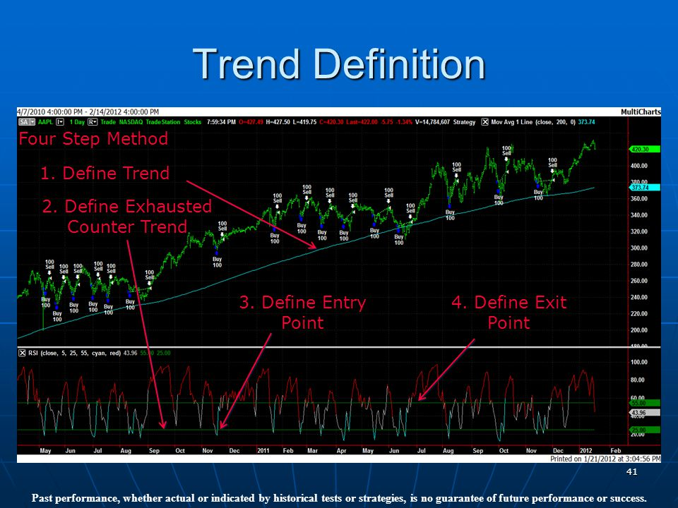 41 Trend Definition Past performance, whether actual or indicated by historical tests or strategies, is no guarantee of future performance or success.