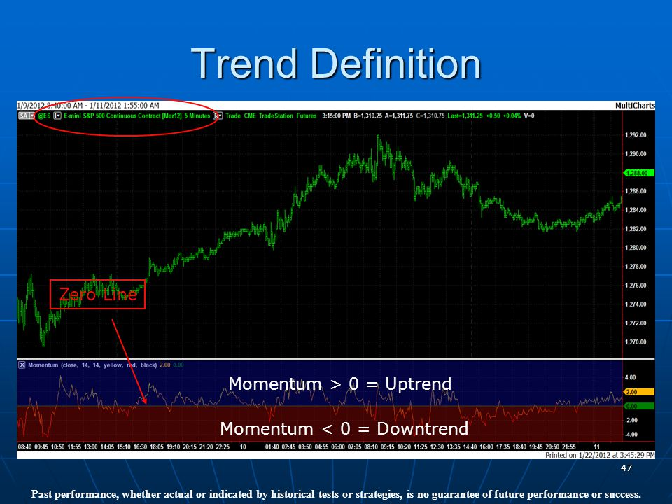 47 Trend Definition Zero Line Momentum > 0 = Uptrend Momentum < 0 = Downtrend Past performance, whether actual or indicated by historical tests or strategies, is no guarantee of future performance or success.