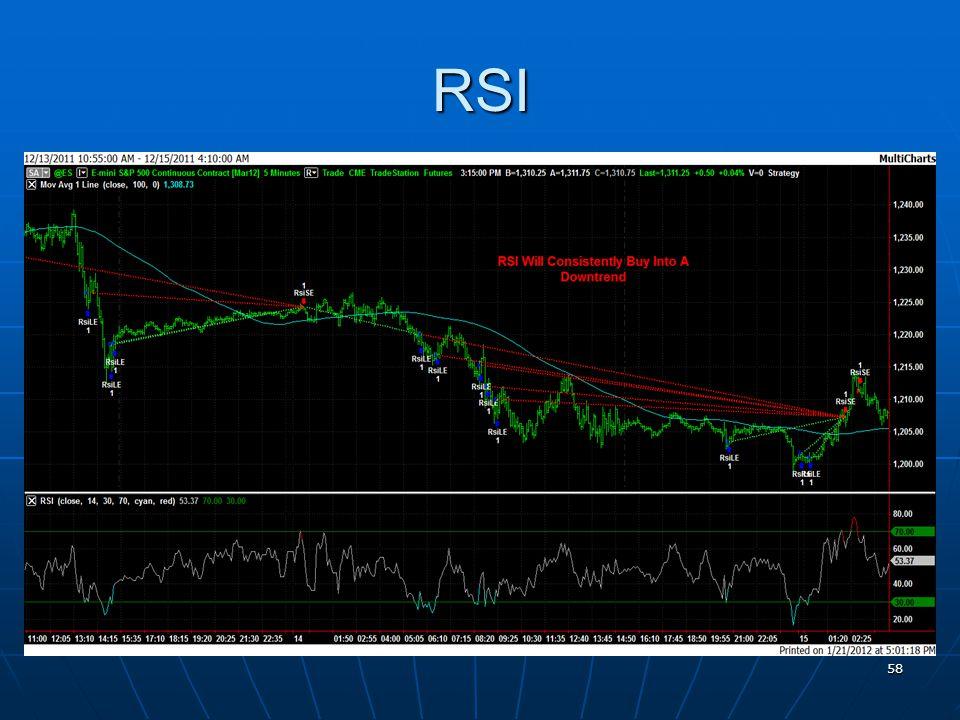 RSI 58