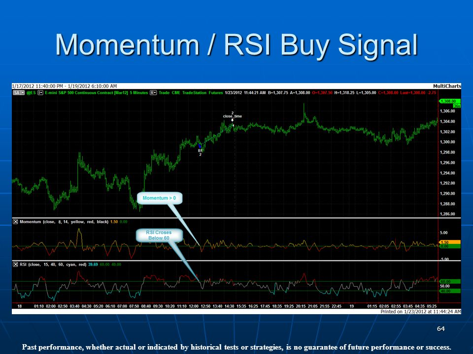 64 Momentum / RSI Buy Signal Past performance, whether actual or indicated by historical tests or strategies, is no guarantee of future performance or success.