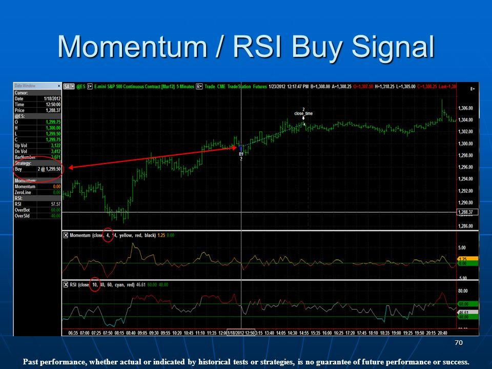 70 Momentum / RSI Buy Signal Past performance, whether actual or indicated by historical tests or strategies, is no guarantee of future performance or success.