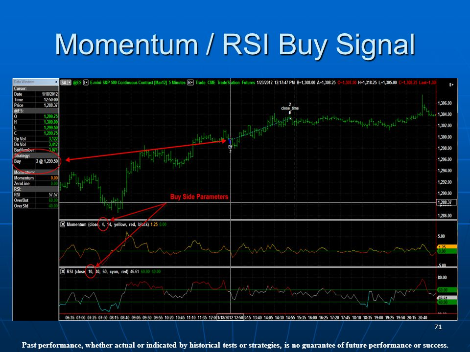 71 Momentum / RSI Buy Signal Past performance, whether actual or indicated by historical tests or strategies, is no guarantee of future performance or success.