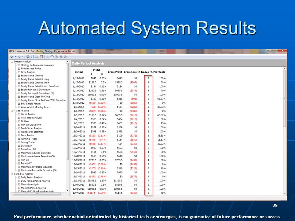 89 Automated System Results Past performance, whether actual or indicated by historical tests or strategies, is no guarantee of future performance or success.