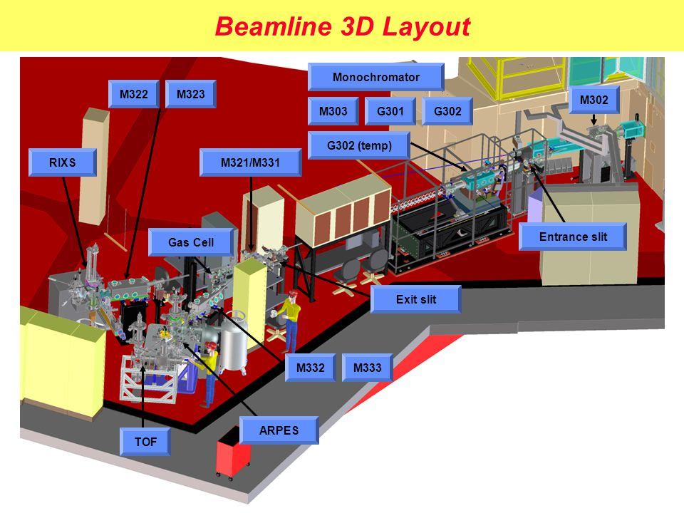 Beamline 3D Layout M302 Entrance slit Monochromator M303G301G302 G302 (temp) Exit slit M321/M331 M332M333 M322M323 RIXS ARPES TOF Gas Cell