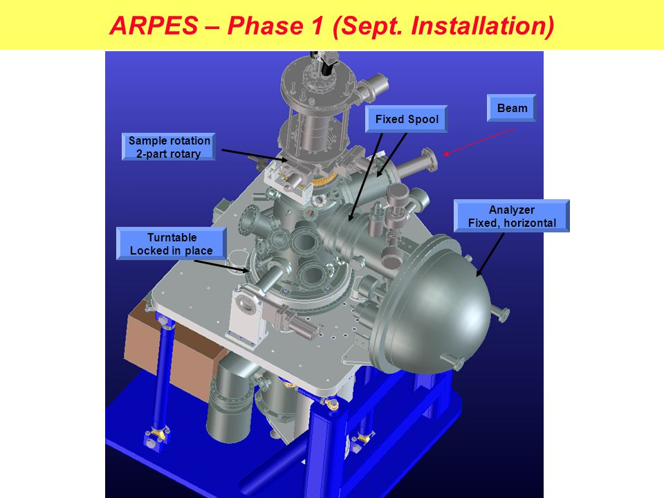 ARPES – Phase 1 (Sept. Installation) Fixed Spool Sample rotation 2-part rotary Analyzer Fixed, horizontal Turntable Locked in place Beam