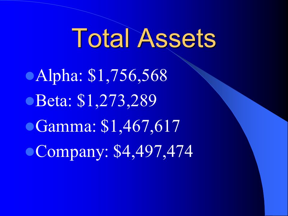 Total Assets Alpha: $1,756,568 Beta: $1,273,289 Gamma: $1,467,617 Company: $4,497,474