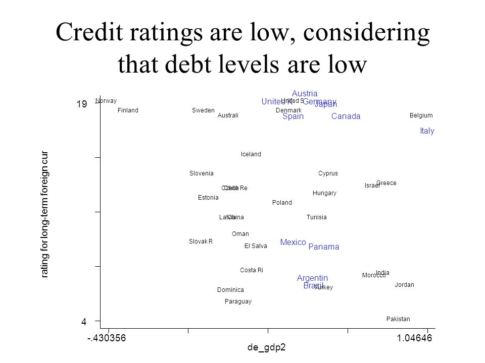 Credit ratings are low, considering that debt levels are low rating for long-term foreign cur de_gdp2 -.4303561.04646 4 19 Germany Canada Czech Re Latvia Estonia Greece Australi Slovak R Denmark Poland Italy United K Japan United S Cyprus Dominica Spain Mexico El Salva Slovenia Pakistan Brazil Norway Paraguay Finland Chile Panama Iceland Argentin Jordan Belgium Austria Turkey Israel Hungary Sweden China Morocco India Oman Tunisia Costa Ri