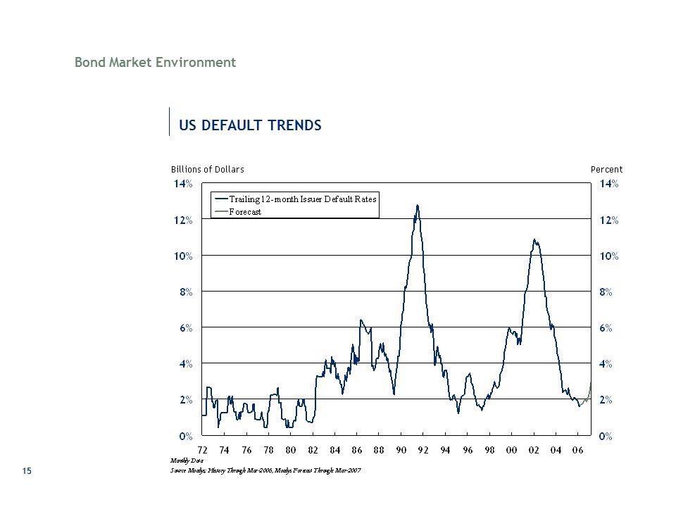 15 US DEFAULT TRENDS Bond Market Environment