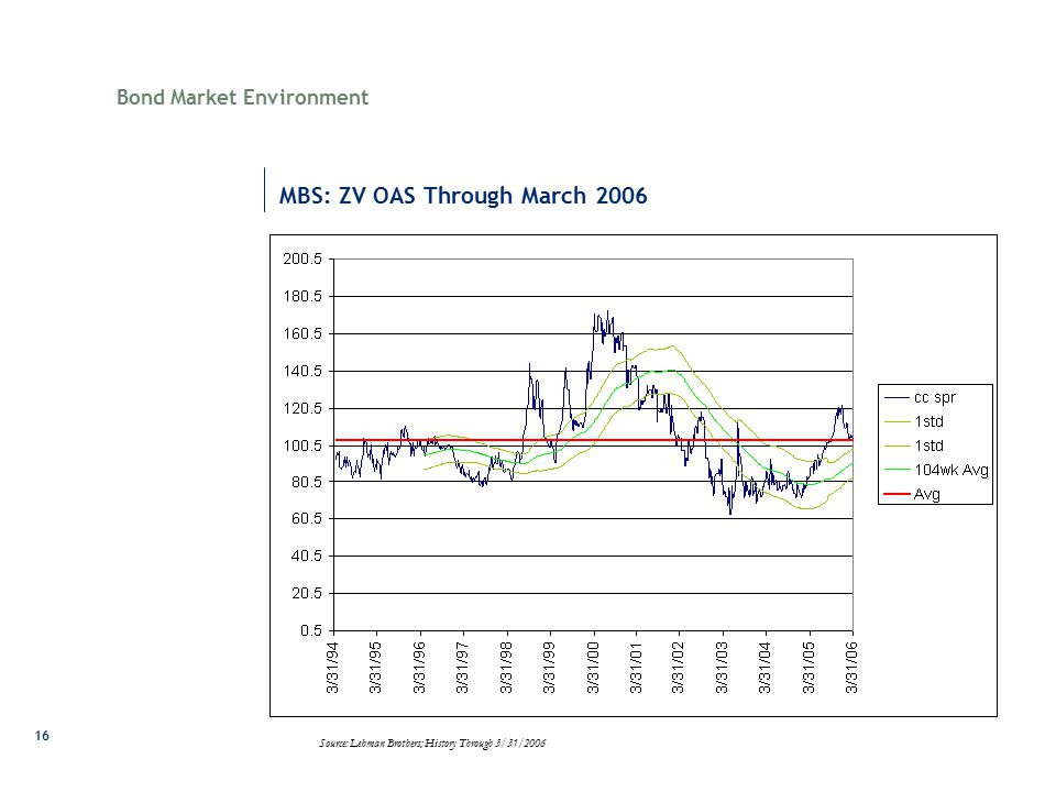 16 MBS: ZV OAS Through March 2006 Bond Market Environment Source: Lehman Brothers; History Through 3/31/2006