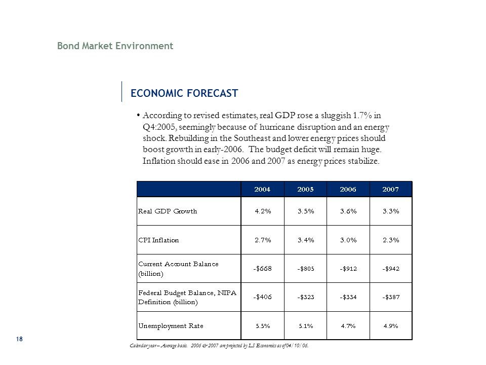 18 Bond Market Environment According to revised estimates, real GDP rose a sluggish 1.7% in Q4:2005, seemingly because of hurricane disruption and an energy shock.