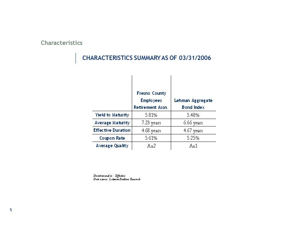 5 CHARACTERISTICS SUMMARY AS OF 03/31/2006 Characteristics