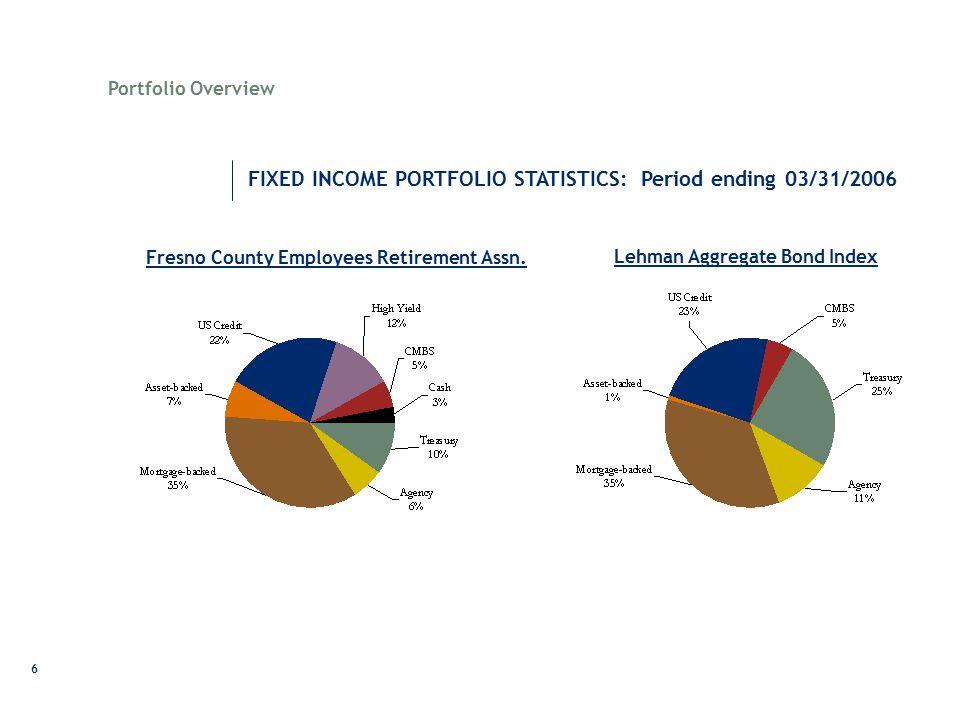 6 FIXED INCOME PORTFOLIO STATISTICS: Period ending 03/31/2006 Fresno County Employees Retirement Assn. Lehman Aggregate Bond Index Portfolio Overview