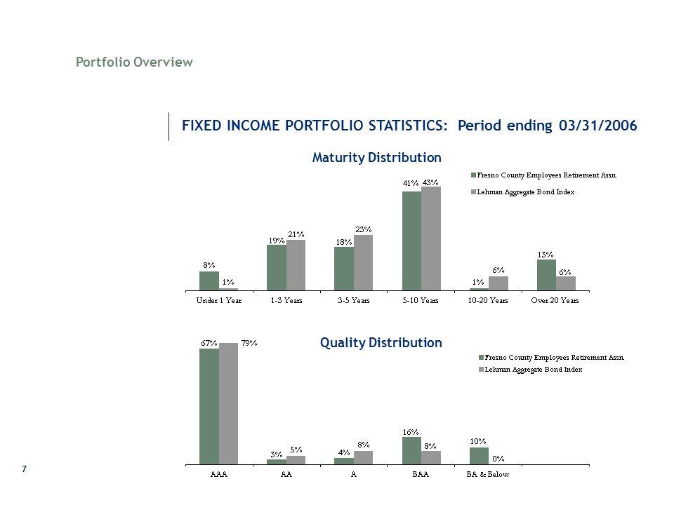7 Maturity Distribution FIXED INCOME PORTFOLIO STATISTICS: Period ending 03/31/2006 Portfolio Overview Quality Distribution