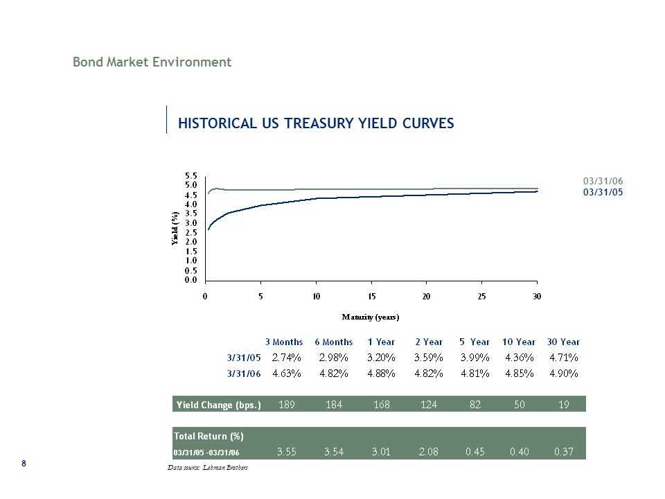 8 HISTORICAL US TREASURY YIELD CURVES Bond Market Environment Data source: Lehman Brothers 03/31/06 03/31/05