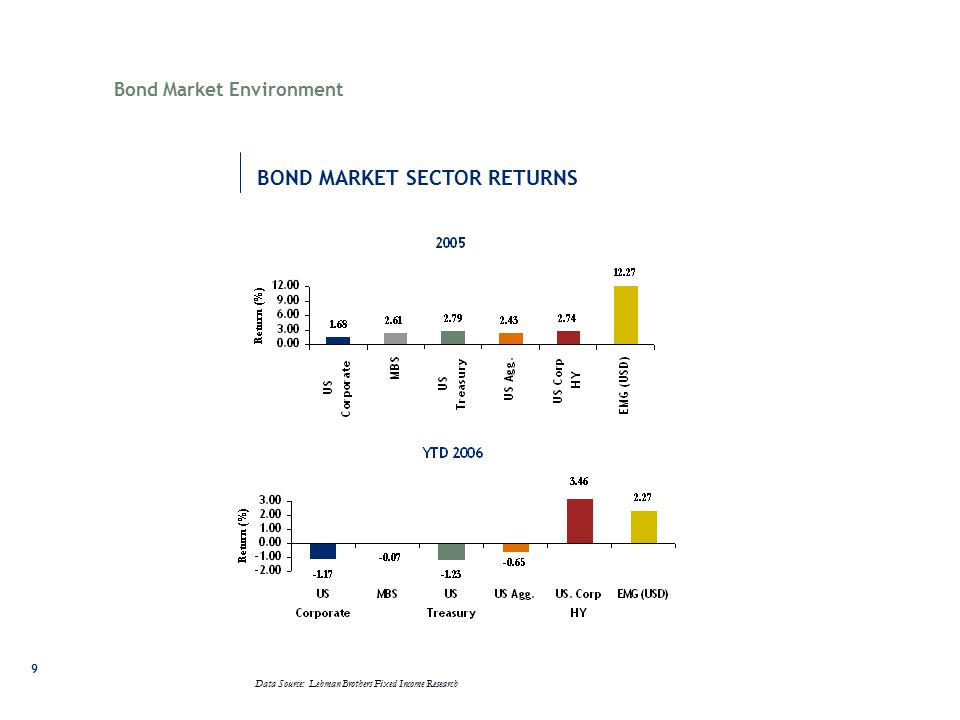 9 Data Source: Lehman Brothers Fixed Income Research Bond Market Environment BOND MARKET SECTOR RETURNS