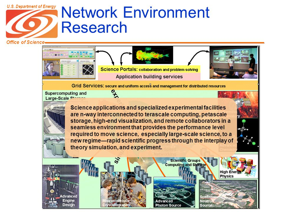 Office of Science U.S. Department of Energy Network Environment Research Science applications and specialized experimental facilities are n-way interc