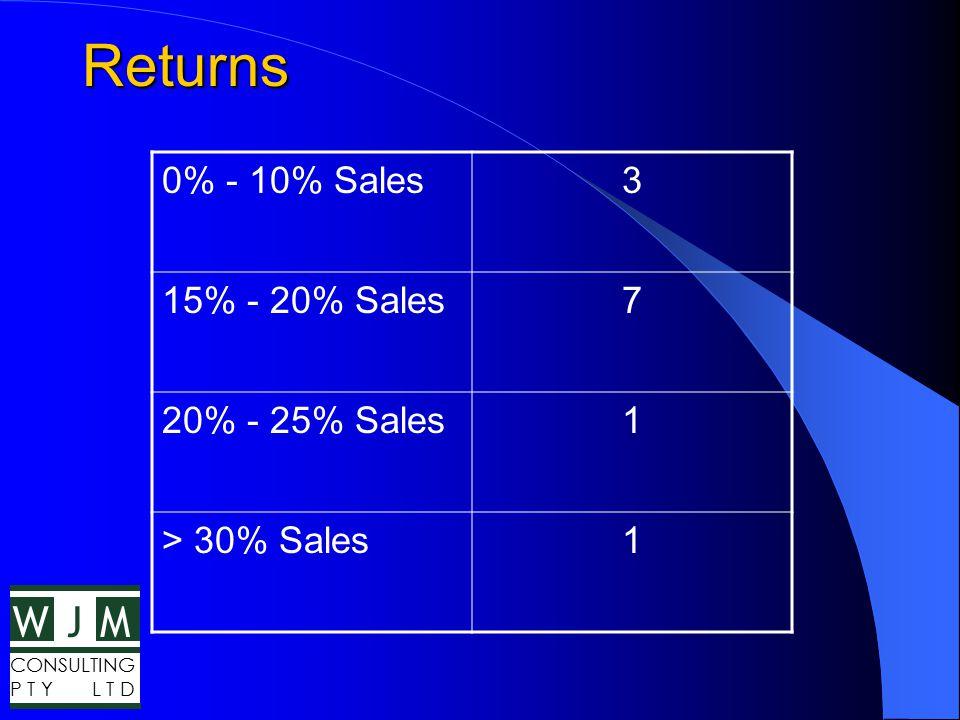 WMJ CONSULTING P T Y L T D Returns 0% - 10% Sales3 15% - 20% Sales7 20% - 25% Sales1 > 30% Sales1