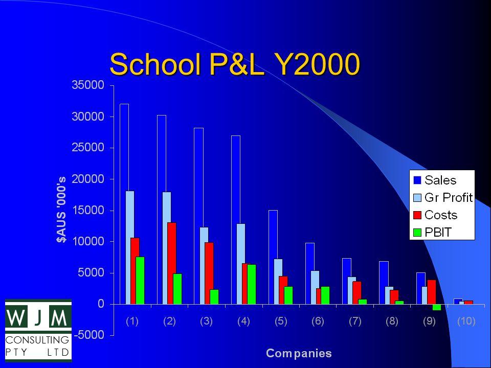 WMJ CONSULTING P T Y L T D School P&L Y2000 School P&L Y2000