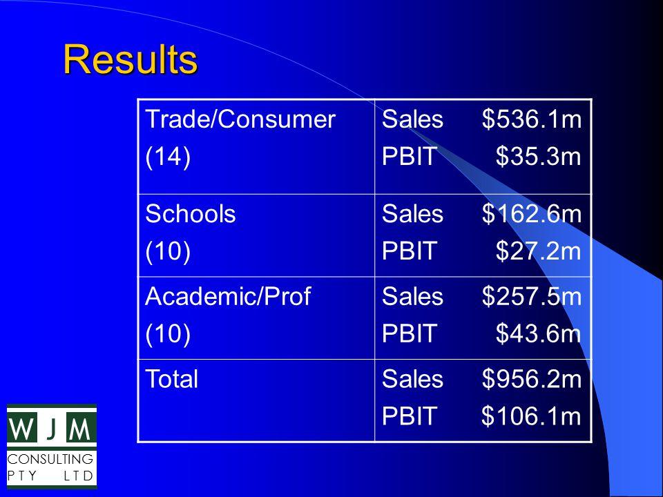 WMJ CONSULTING P T Y L T D Results Trade/Consumer (14) Sales $536.1m PBIT $35.3m Schools (10) Sales $162.6m PBIT $27.2m Academic/Prof (10) Sales $257.5m PBIT $43.6m TotalSales $956.2m PBIT $106.1m