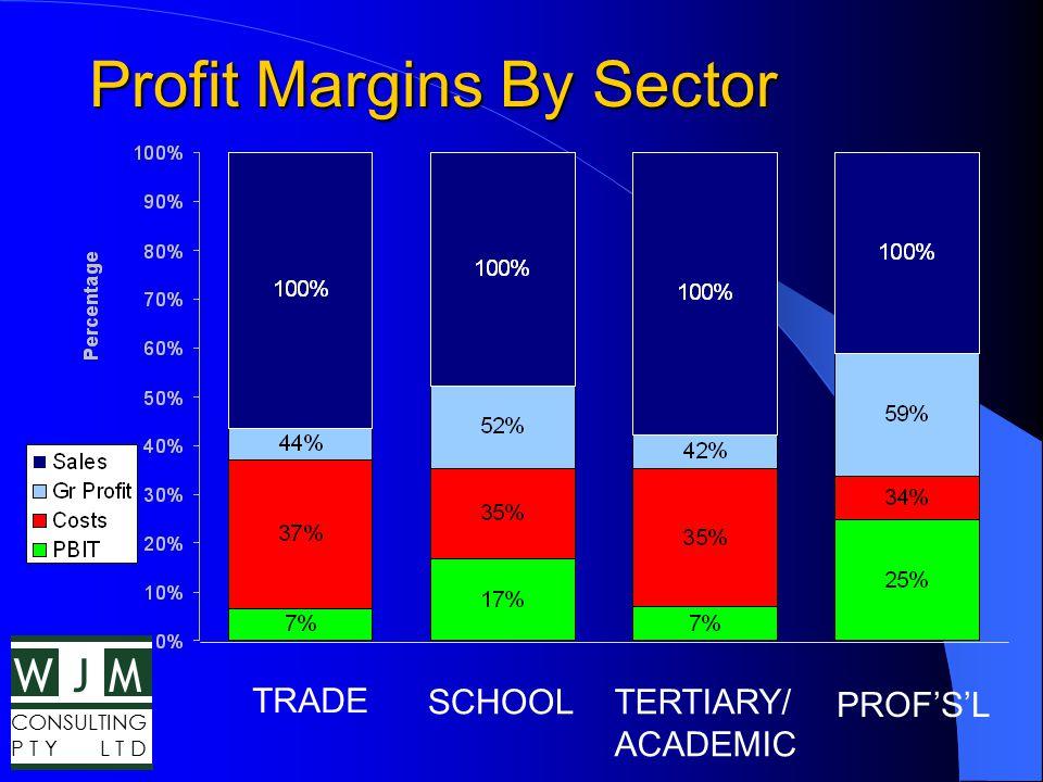 WMJ CONSULTING P T Y L T D Schools P&L Summary FY 2000 Sales $162.6m Trading Gross Profit$95.1m (58.5%) Gross Margin$84.7m (52.1%) Operating Costs$57.5m (35.4%) PBIT$27.2m (16.7%)