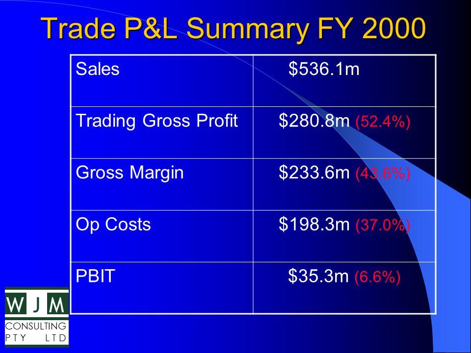 WMJ CONSULTING P T Y L T D Trade/Consumer P&L Y2000