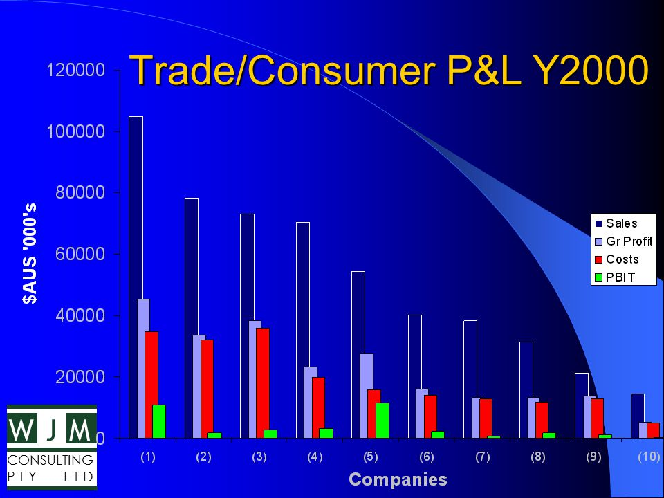 WMJ CONSULTING P T Y L T D Trade Financial Model Trading Gross Profit – 53% Sales Other Cost of Sales – 8% Gross Margin – 45% Operating Costs – 35% Sales PBIT – 10% Sales