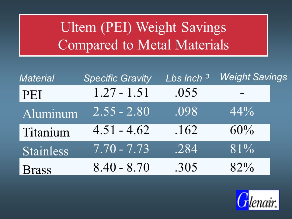 Ultem (PEI) Weight Savings Compared to Metal Materials PEI Aluminum Titanium Stainless Brass.055.098.162.284.305 - 44% 60% 81% 82% Material Weight Savings Lbs Inch 3 Specific Gravity 1.27 - 1.51 2.55 - 2.80 4.51 - 4.62 7.70 - 7.73 8.40 - 8.70