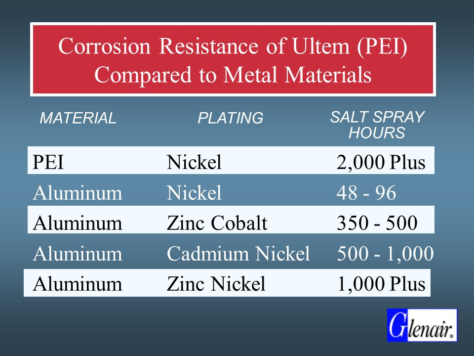 Corrosion Resistance of Ultem (PEI) Compared to Metal Materials PEI Aluminum Nickel Zinc Cobalt Cadmium Nickel Zinc Nickel 2,000 Plus 48 - 96 350 - 500 500 - 1,000 1,000 Plus MATERIALPLATING SALT SPRAY HOURS