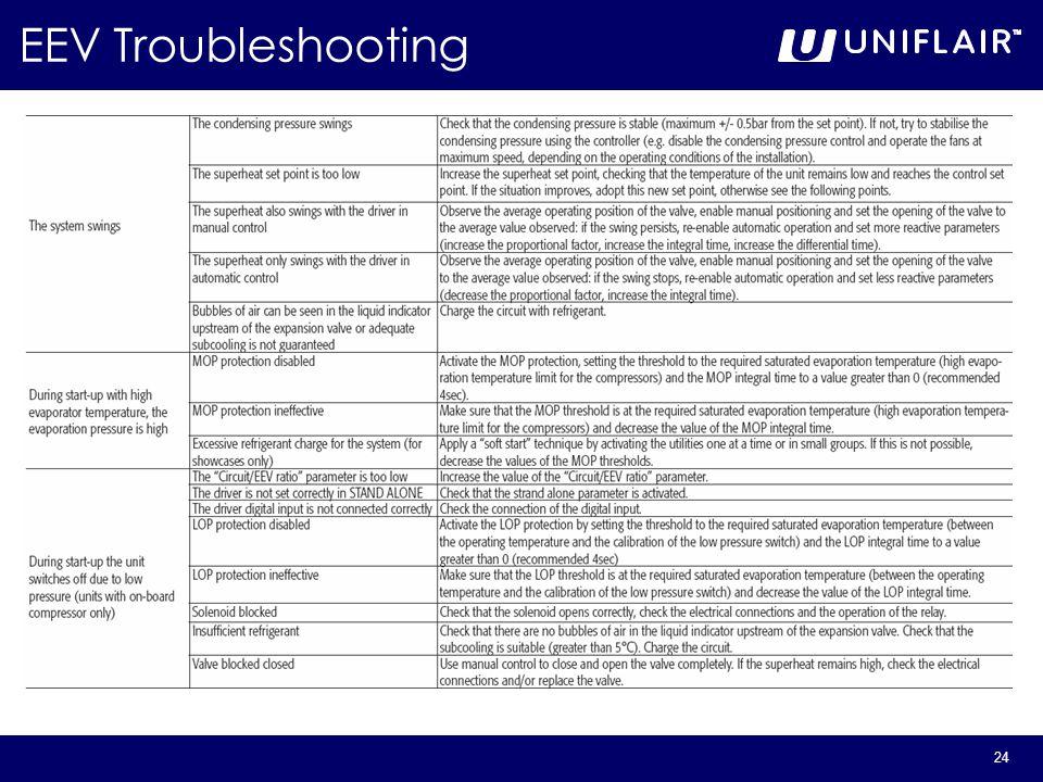 24 EEV Troubleshooting