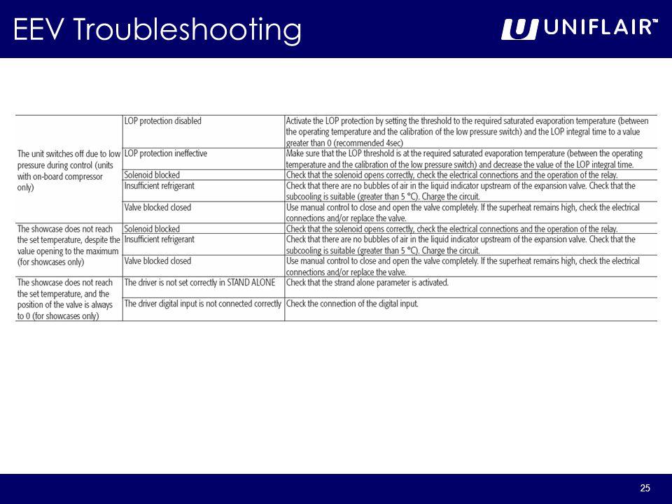 25 EEV Troubleshooting