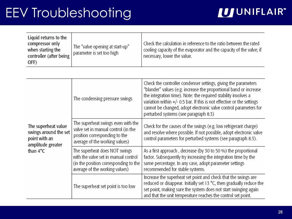 28 EEV Troubleshooting