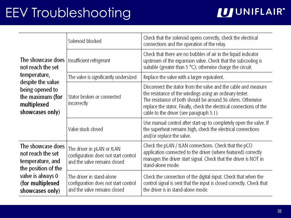 32 EEV Troubleshooting