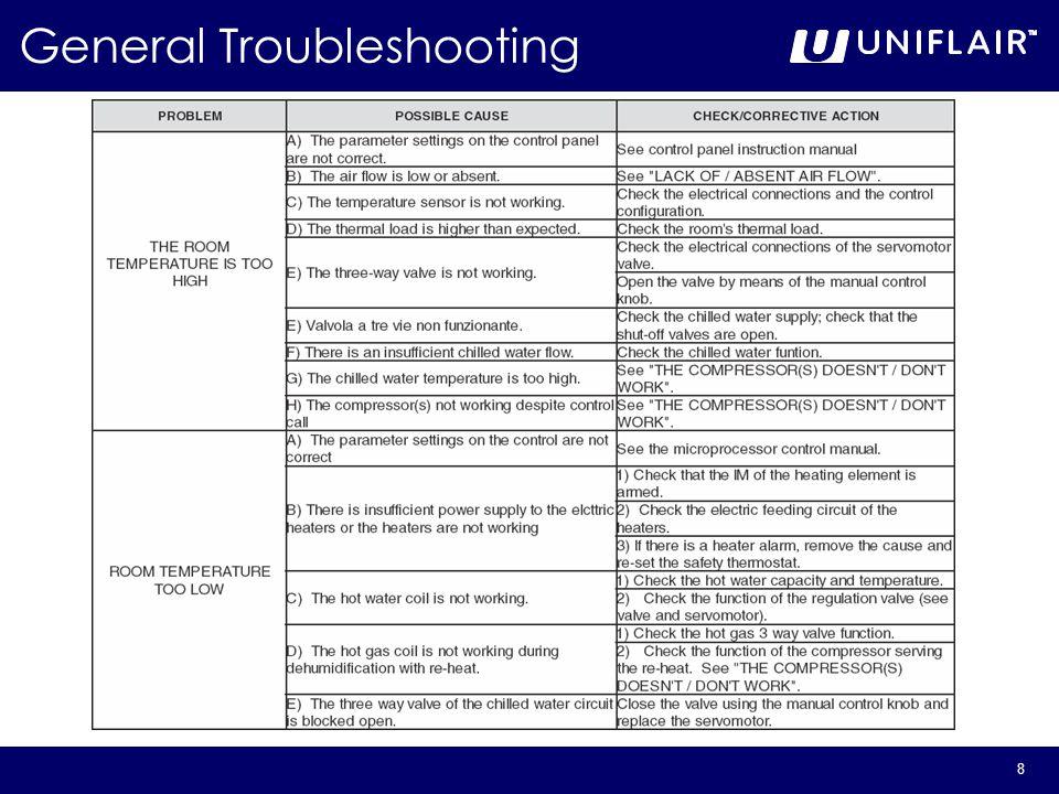 8 General Troubleshooting