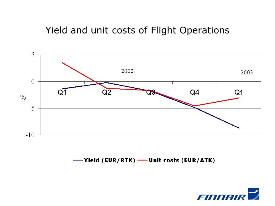 Yield and unit costs of Flight Operations % 2002 2003