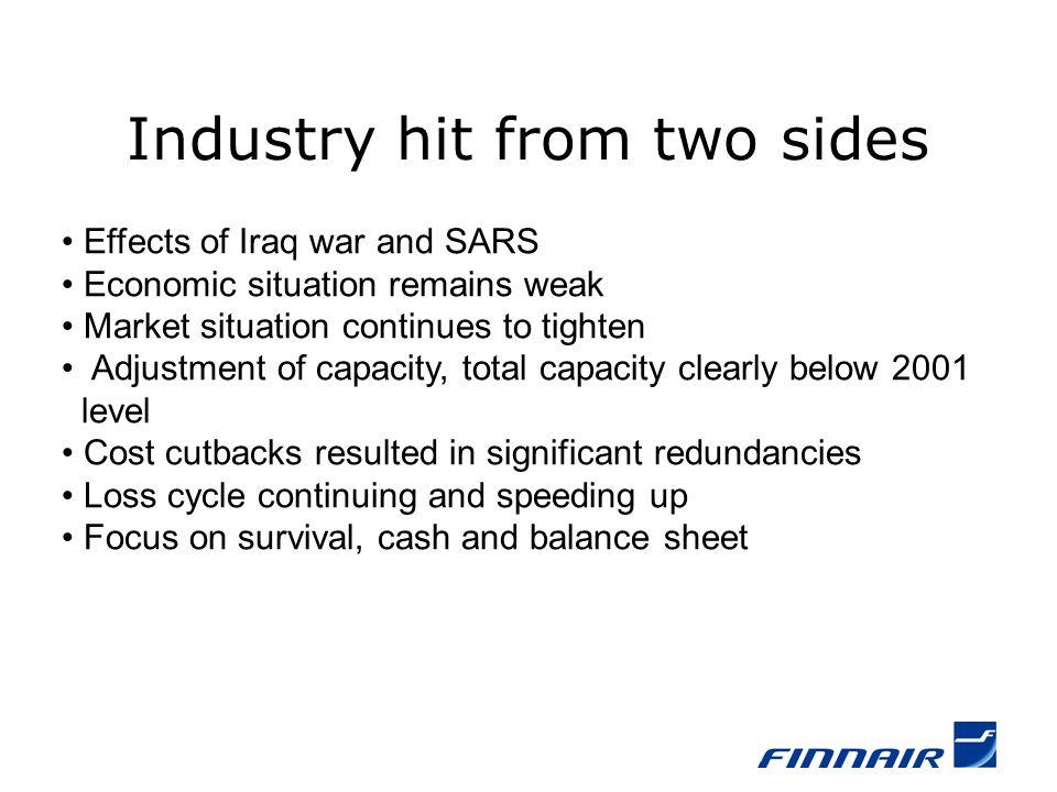 Finnair Q1/2003 Iraq war Profitability weakened significantly Demand weak especially in business class 160 mill.