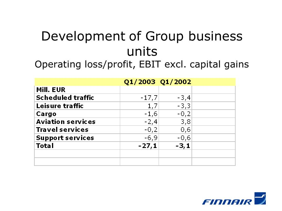 Development of Group business units Operating loss/profit, EBIT excl. capital gains