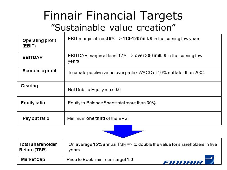 """Finnair Financial Targets """"Sustainable value creation"""" Operating profit (EBIT) EBIT margin at least 6% => 110-120 mill. € in the coming few years EBIT"""