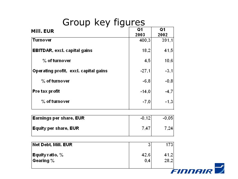 Q1/2003: Operational result weakened significantly Turnover +2.4%, operating expenses +8.0% Passenger load factor dropped 1.9 percentage points Turn for worse on North American and Asian routes Unit revenues (yield) -8.7% Unit costs for flight operations decreased by -3.1% Number of personnel down -2.6%, but pension costs increased personnel expenses One MD11 aircraft sold and leased back Net debt almost nil