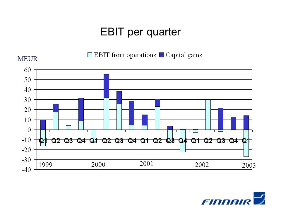 MEUR 1999 2000 Change in EBIT per quarter Excluding capital gains from asset disposals 2001 2002 2003